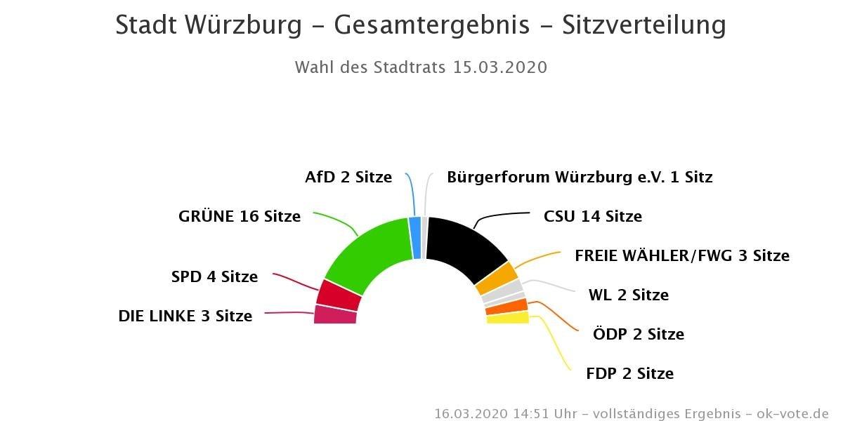 Würzburg: Grüne sind stärkste Fraktion im Stadtrat