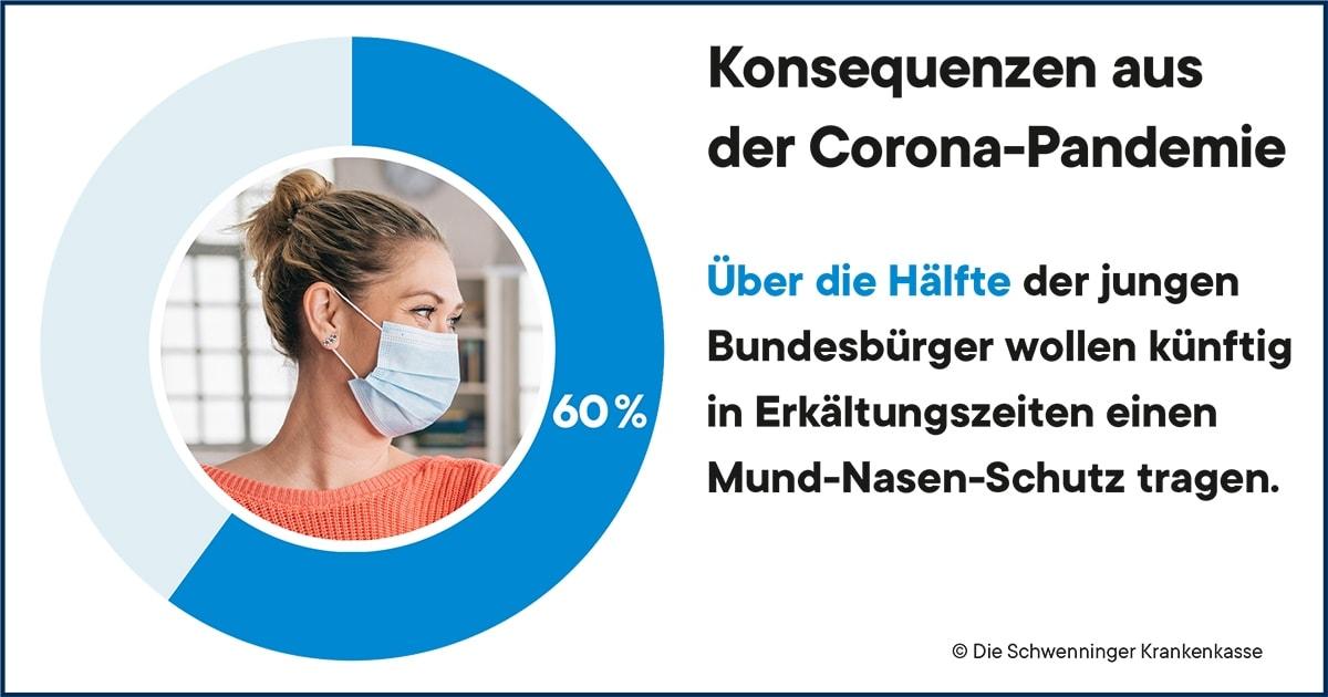 Gesundheit Maske Corona