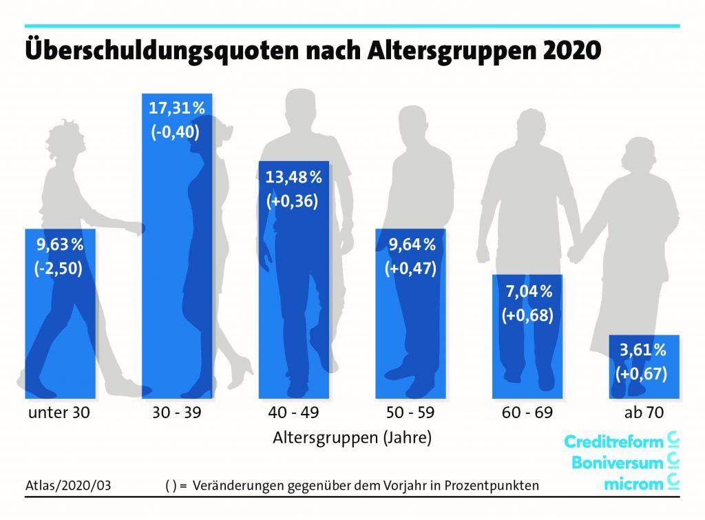 SchuldnerAtlas 2020 Altersklasse