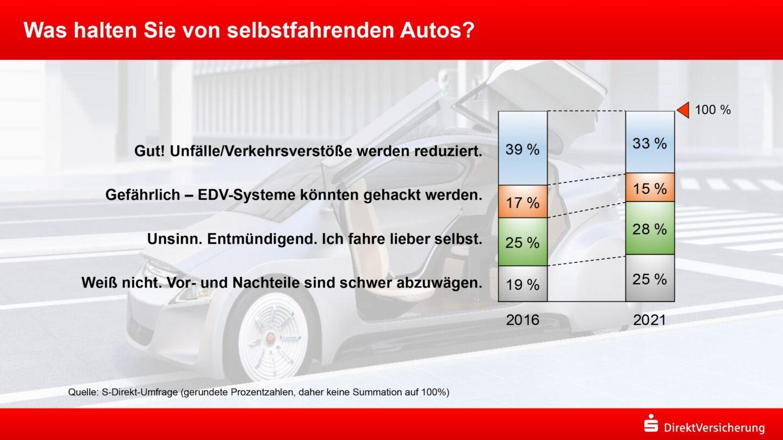 Umfrage: Skepsis gegenüber selbstfahrenden Autos