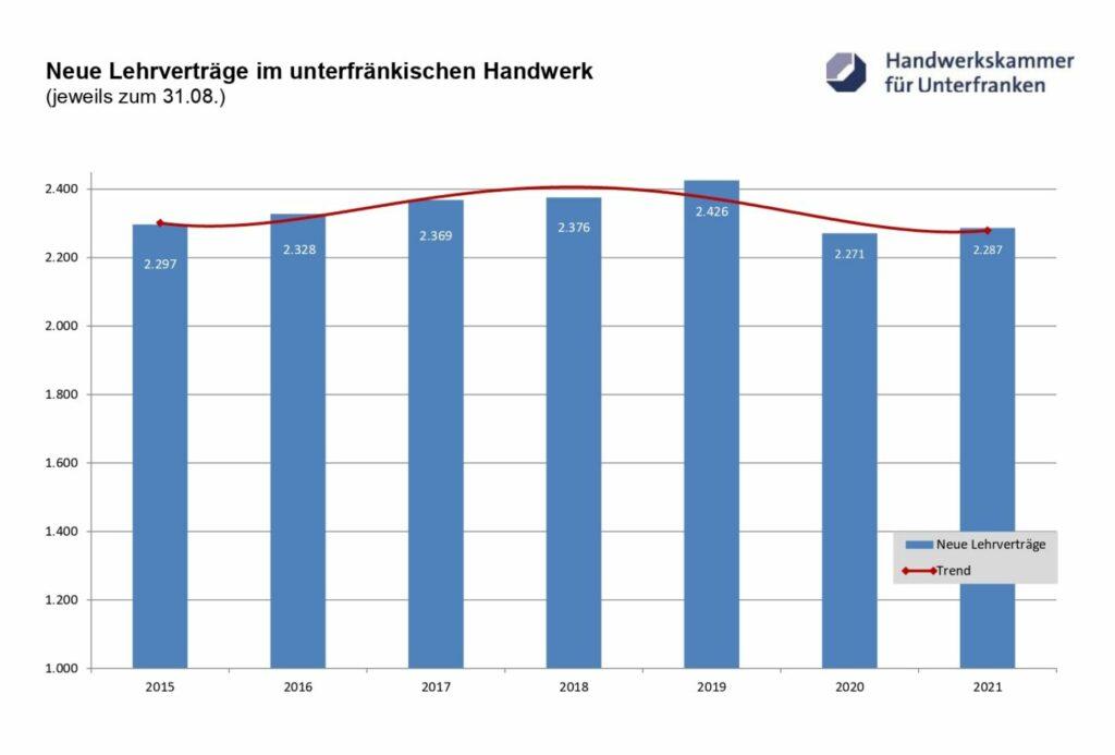 Handwerk-Ausbildung-Unterfranken-2021