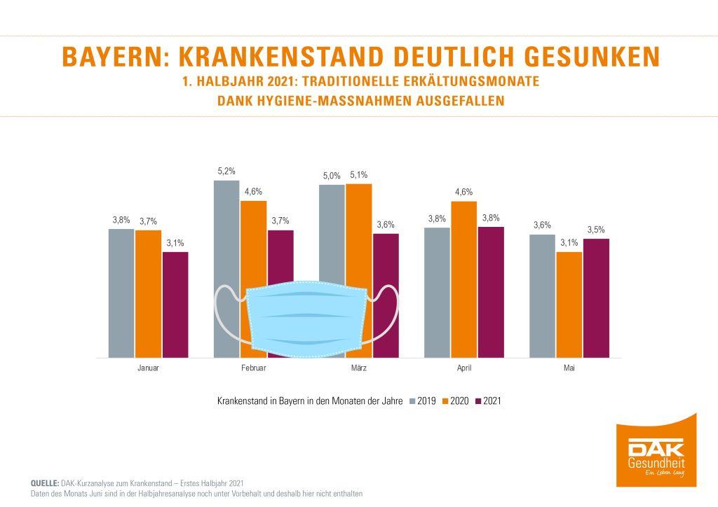Krankenstand in Bayern sinkt 2021 deutlich