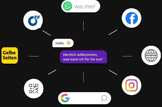 Chatwerk-Sellwerk